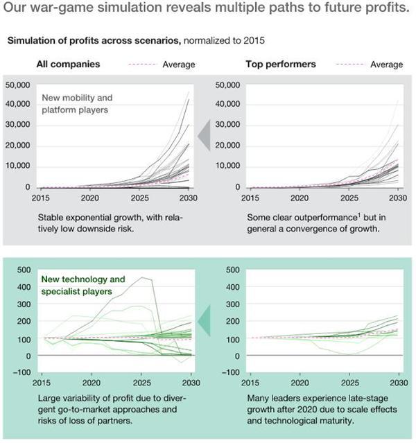 全球移动出行领域投资8年达到1110亿美元
