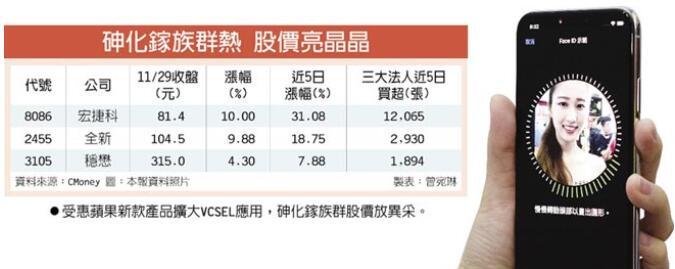 3D传感带动台湾砷化镓三雄股价上涨