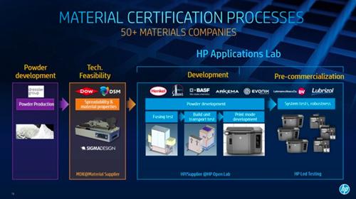 惠普MultiJet Fusion 3D打印材料的关键策略
