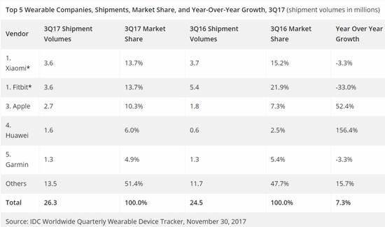 2017年Q3可穿戴设备出货量排名:小米/Fitbit并列第一  苹果第三
