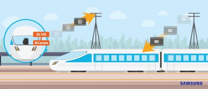 三星电子在行驶的列车上测试5G 速度突破1Gbps