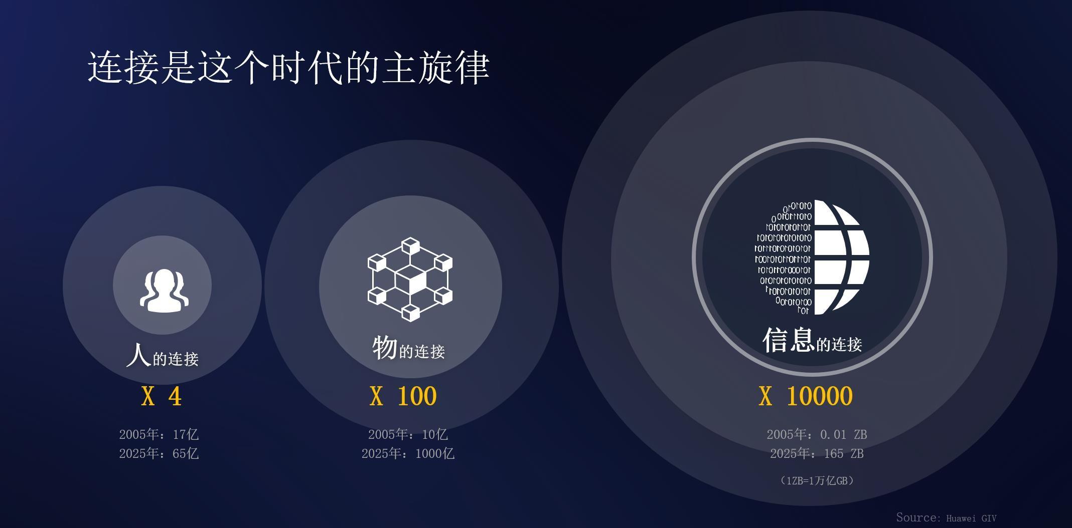 余承东:华为全连接战略三把钥匙 AI连接智慧生活