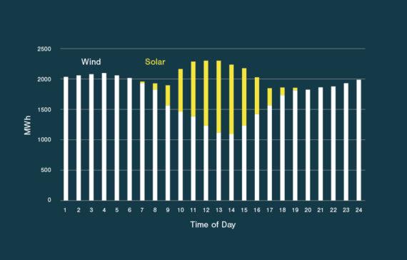 澳洲6GW可再生能源项目筹建 向印尼出口电力