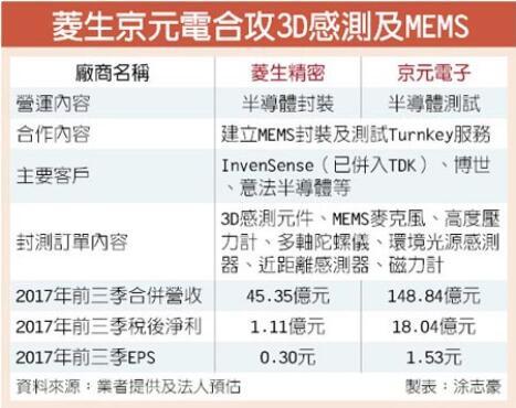 菱生、京元电合攻3D传感及MEMS 订单堆积到明年Q2