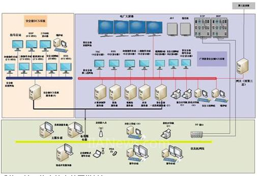 系统用途(核电站全范围模拟机)  有效地培训操作员  进行操作许可考试  按照国家核安全局的要求为电站进行周期性的应急演习提供支持  学习、验证和确认电站I&C系统的设计和修改(V&V平台),包括:控制室基于计算机的人机接口部分、过程控制功能、电站操作/应急规程、优化电站控制和操作、分析电站瞬态等 系统特点(非安全级DCS模拟机)  采用Stimulation和Emulation方式,实现了完全相同的人机界面和DCS功能,便于维护  存储、加载IC迅速,耗时不超过1分钟  提