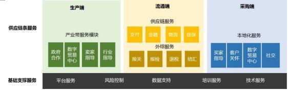 敦煌网发布数字贸易智能生态体系(DTIS)
