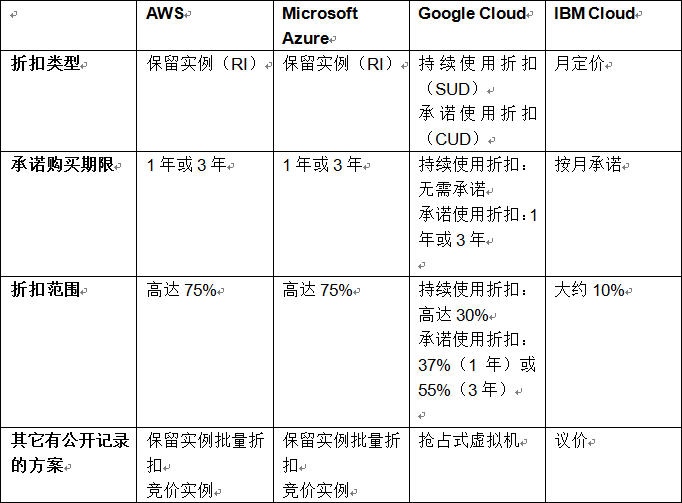 云端定价比较:AWS、Microsoft Azure、Google Cloud、IBM Cloud之间的对决