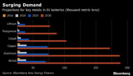 三星石墨烯电池在电动汽车上产生怎样影响?