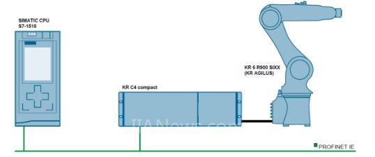 使用SIMATIC S7-1500控制KUKA工业机器人