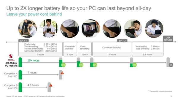 对比Intel/AMD!骁龙835 Win10电脑性能公布