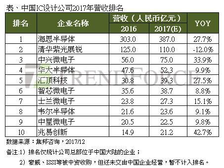 2017年中国IC设计产值成长22%,营收排名前三为海思、展锐、中兴微