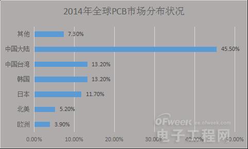 借助产业转型升级东风 中国PCB产业将打破桎梏