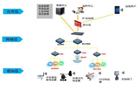 物联网、云计算、大数据、人工智能怎么区分,又有何关系?
