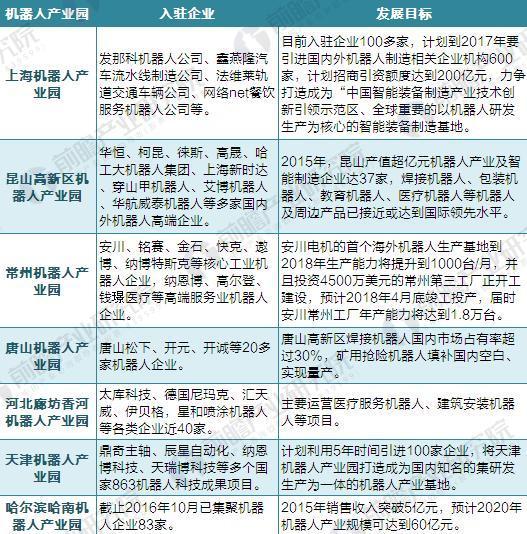 芜湖跻身机器人产业重要基地 机器人产业园建设迈上新台阶
