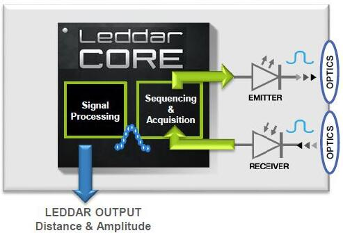 LeddarTech将推出业内首款3D固态激光雷达(LiDAR)芯片