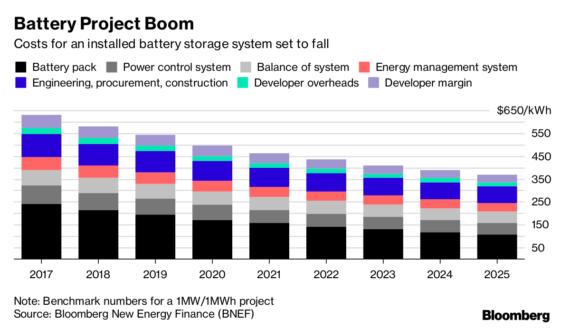 叫板特斯拉 韩国现代将建全球最大联网储能电池