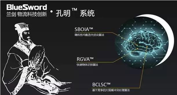 兰剑孔明系统:AI在电商仓储物流的应用