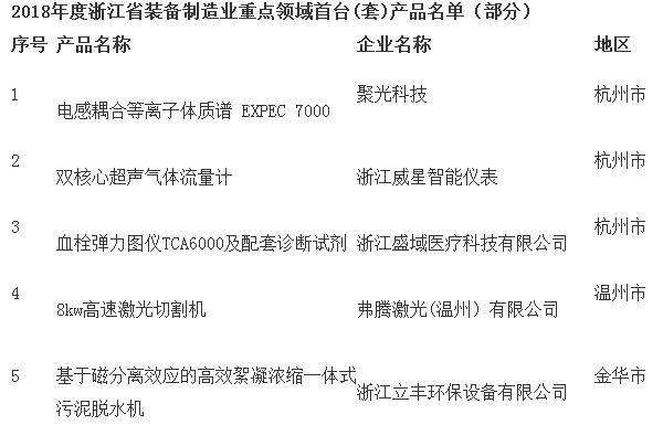 """98项""""装备制造业重点领域首台产品""""公布 这些环保设备企业上榜"""