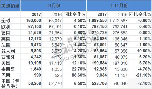 奥迪11月全球销量:延续上升态势 在华增长6.5%