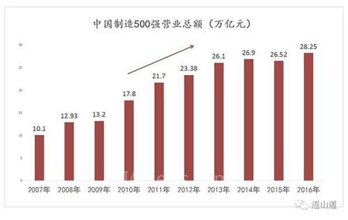 【深度】中国拥有世界第一的市场,为什么没有世界第一的利润?
