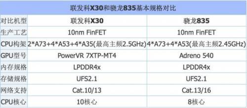 骁龙845和联发科X30对比:这一次输的更惨了