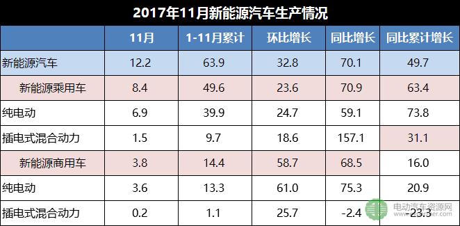 2017年1~11月新能源汽车累计销售60.9万辆 同比增长51.4%
