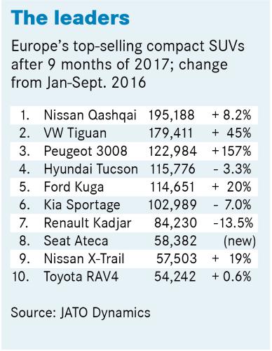 欧洲紧凑型SUV销量分析:占比不断增大 日产逍客居首