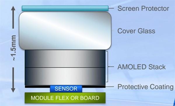 首款屏内指纹识别传感器量产 vivo与华为谁最先用