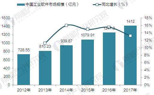 2017年中国工业软件行业发展现状与市场前景预测