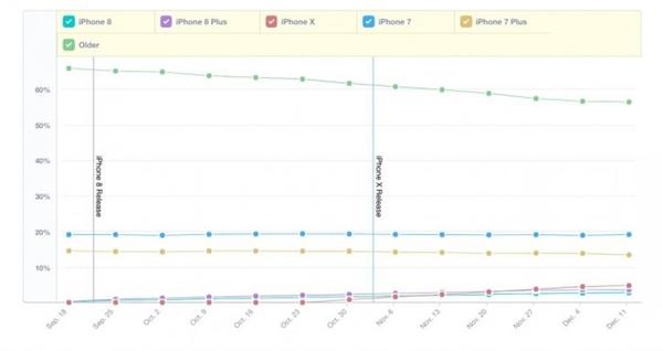 iP7才是王道!iPhone X用户数量超越iP8/8 Plus