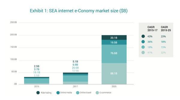 谷歌:东南亚互联网经济增长速度超过预期