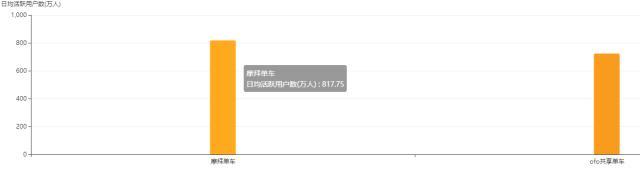 摩拜再次展现强大实力 一周活跃用户2784万