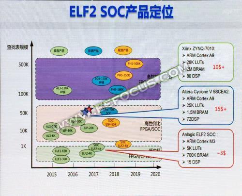 """2017年中国芯八宗""""最"""",麒麟970/龙芯3A3000/安路ELF2有哪些突破"""