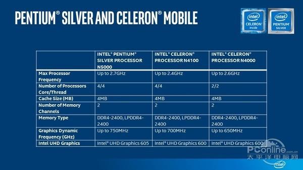 Intel发布新处理器 用金/银作为型号区分
