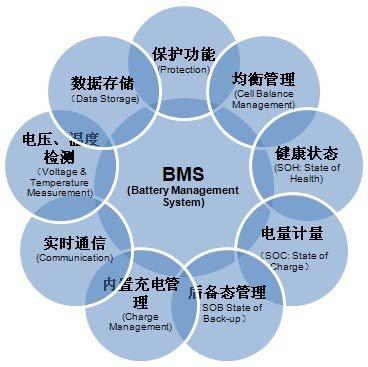 动力电池产业投资机遇之BMS