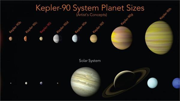 谷歌AI大展身手!携手NASA发现第二个太阳系 含8颗行星距地球2545光年