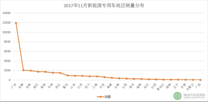 11月新能源专用车销冠诞生 东风夺冠,成都大运/中通/通家/奇瑞/瑞驰等领先