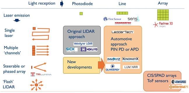 """汽车LiDAR的""""终结者""""——全固态LiDAR"""
