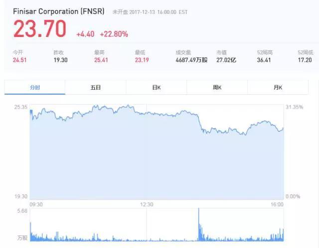 继向康宁投资2亿美金后 苹果再将3.9亿元投资伸向Finisar