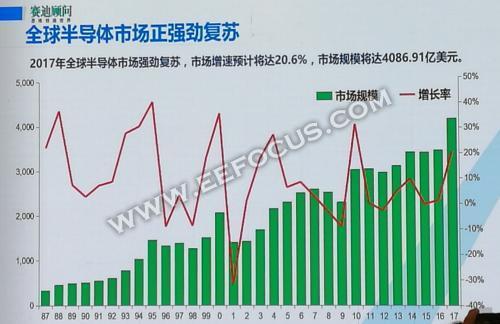 中国集成电路与ai产业发展趋势分析