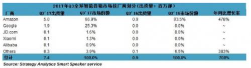 亚马逊和谷歌智能音箱出货量占全球市场92%