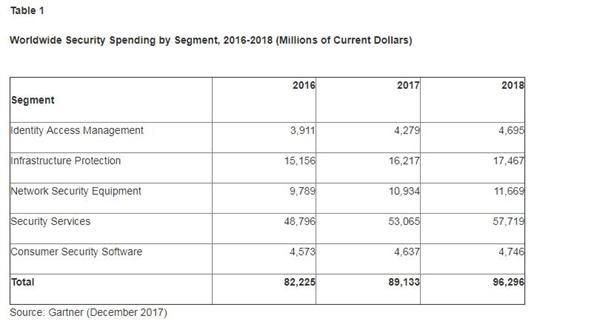 Gartner:2018全球安全支出达960亿美元 安全漏洞刺激支出增加