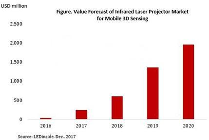 红外激光发射器市场引爆在即