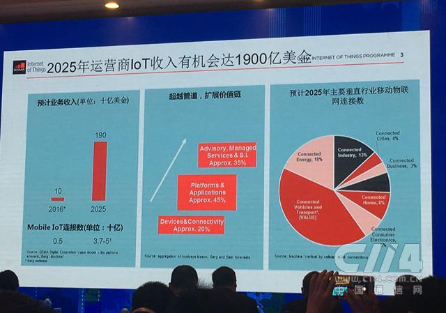 GSMA:2025年全球电信运营商物联网收入有望达1900亿美元