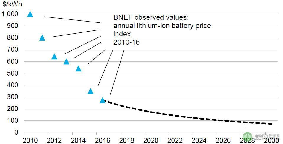 电池价格走势分析