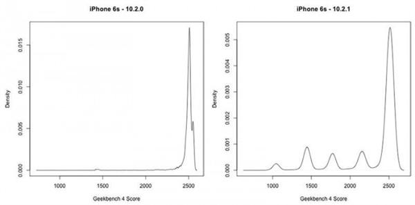 iPhone 6/6S/7测试:苹果故意在新系统中降低性能!