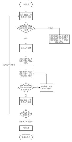宜科:成品库PTL系统