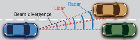 如何选用汽车LiDAR的激光器和光电探测器?