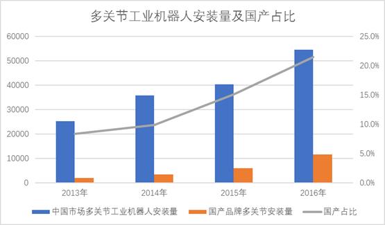 多关节工业机器人安装量及国产占比