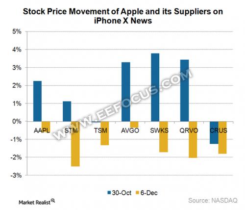 Skyworks/Cirrus Logic/博通/意法半导体股价齐跌,iPhone供应链这个12月有点惨?